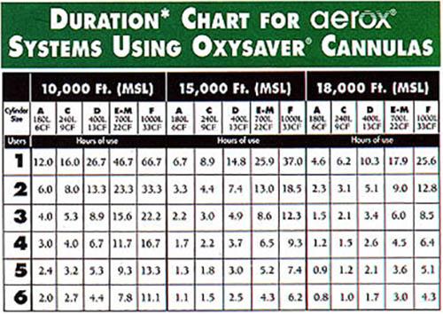 AEROX Duration Chart
