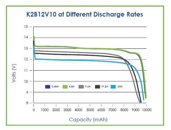 K2 Energy Discharge Rates