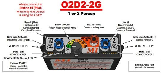 MH O2D2